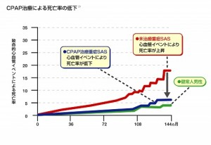CPAP療法による死亡率の低下